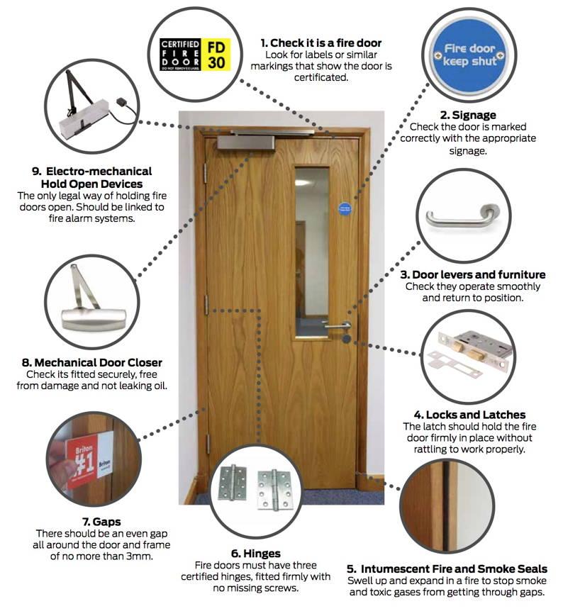 Fire Door Failure : Fire doors checks that could save lives locks and
